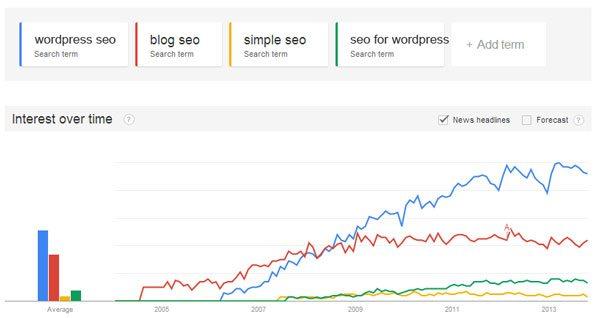 Wordpress-SEO-Compare-Search-Terms