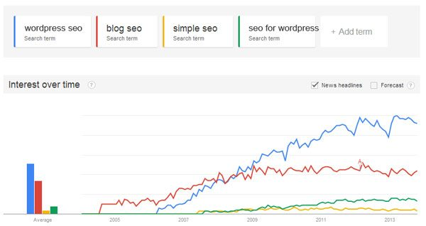 Wordpress-SEO-Compare-Search-Terms